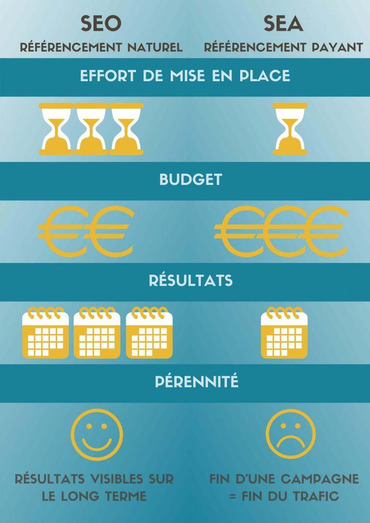 tableau récapitulatif des différences entre le SEO et le SEA